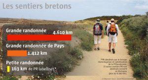 La rando en Bretagne